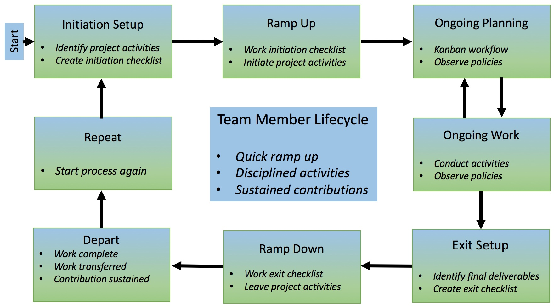 Team Member Lifecycle